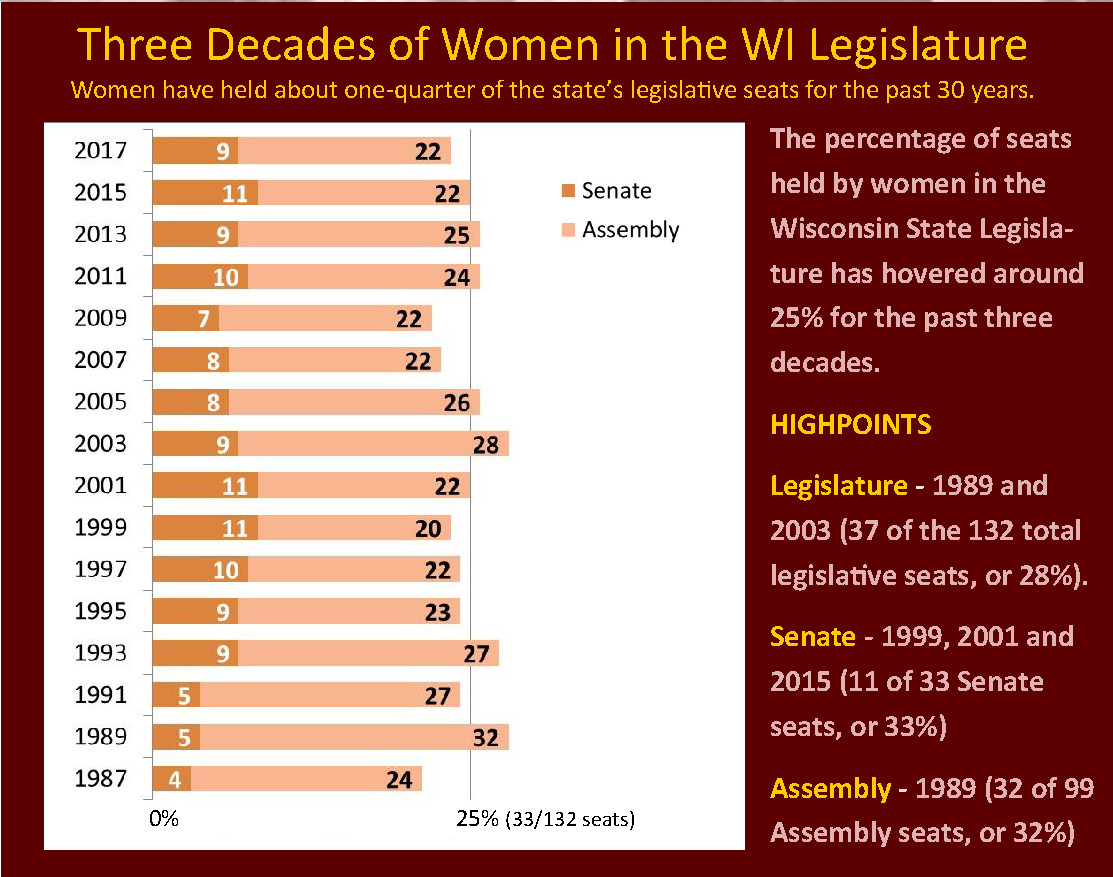 Women in WI Legislature 3 decades timeline.jpg