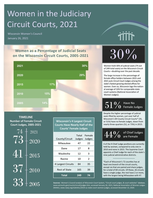 Women in WI Circuit Court 2020 flyer_Final p1 rsz web.jpg